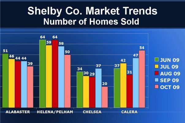 Homes Sold  - JUN-OCT 2009