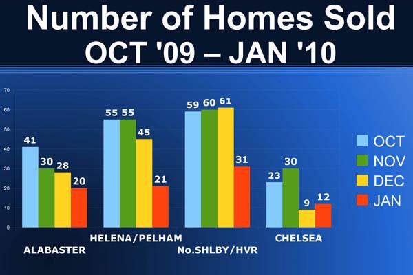 Birmingham Home Sales Update