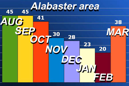 Alabaster, Alabama, home sales update