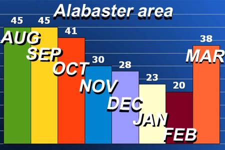 Alabaster, Alabama, home sales update