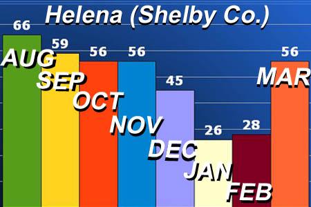 Helena, Alabama, home sales update