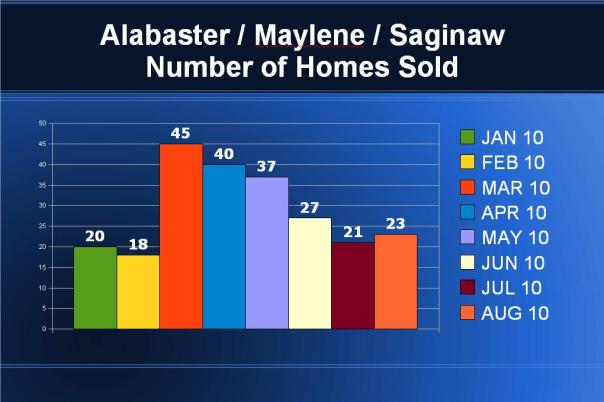 ALABASTER - JAN-AUG 2010 SALES